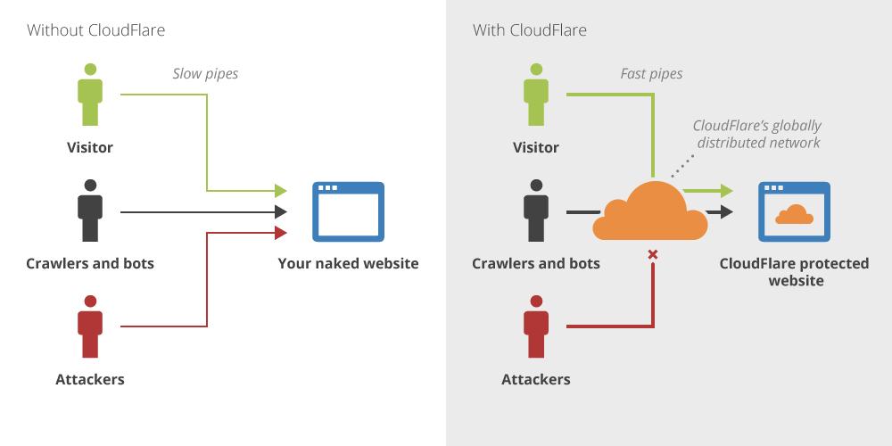 Cloudflare运作逻辑