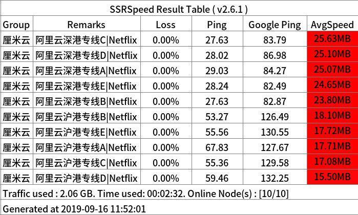 厘米云IPLC测速.jpg