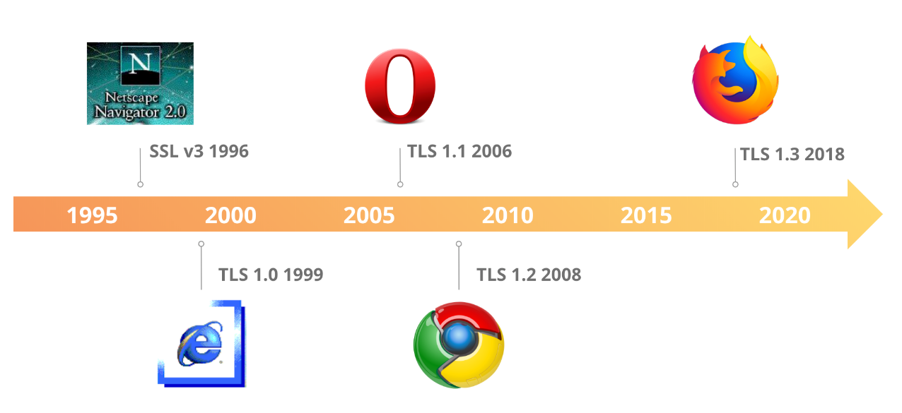 TLS 1.3 发展历程.jpg