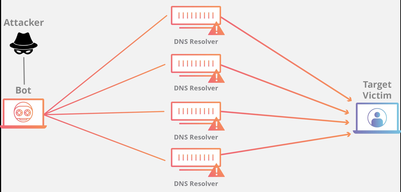 ntp-amplification-botnet-ddos-attack.png