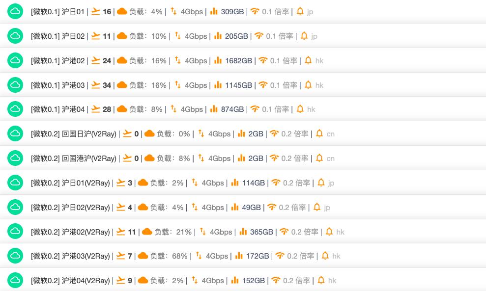 厘米云微软隧道中转节点列表.png