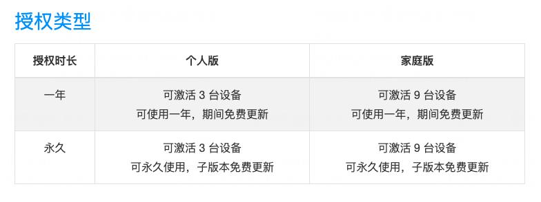 数码荔枝-Adguard-授权类型