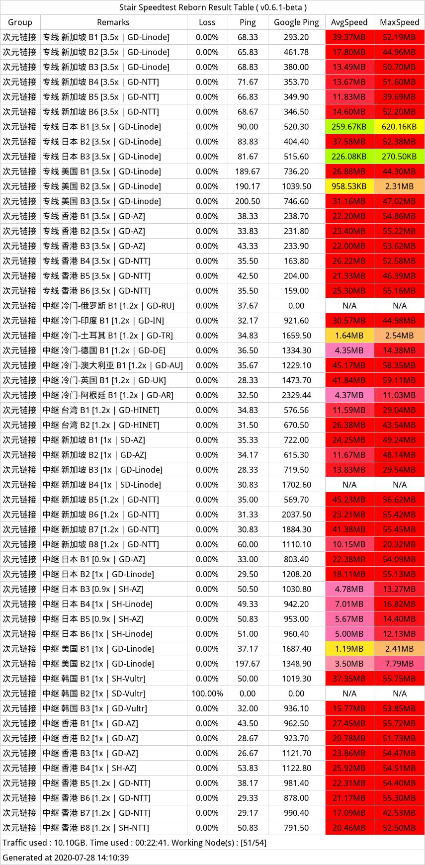 次元链接-B组-SSR订阅-20200728-134717.png