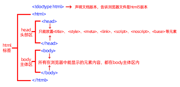HTML 结构.png