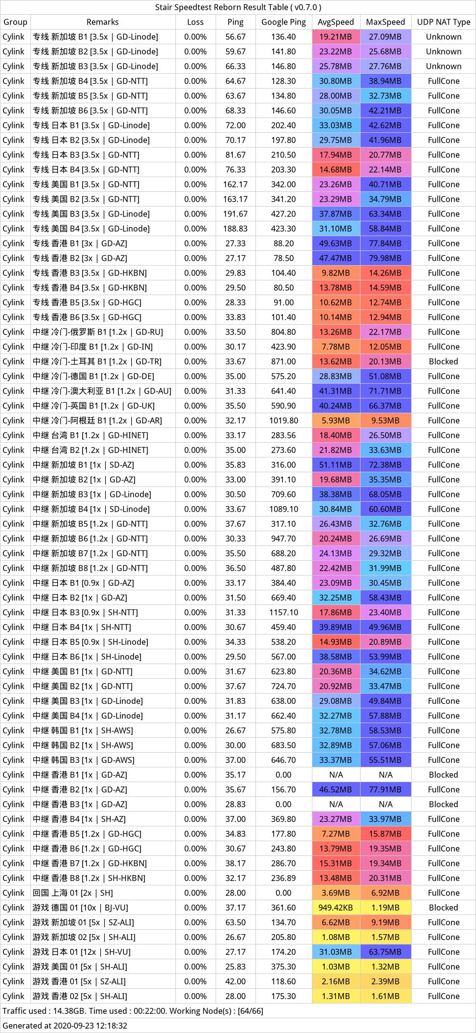 20200923-121832-次元链接-测速.PNG