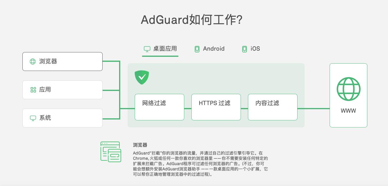 Adguard 工作原理