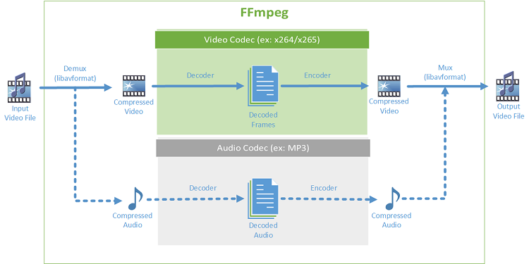 video-transcoding-fig1-ffmpeg-transcoding-high-level-flowchart-752409.png