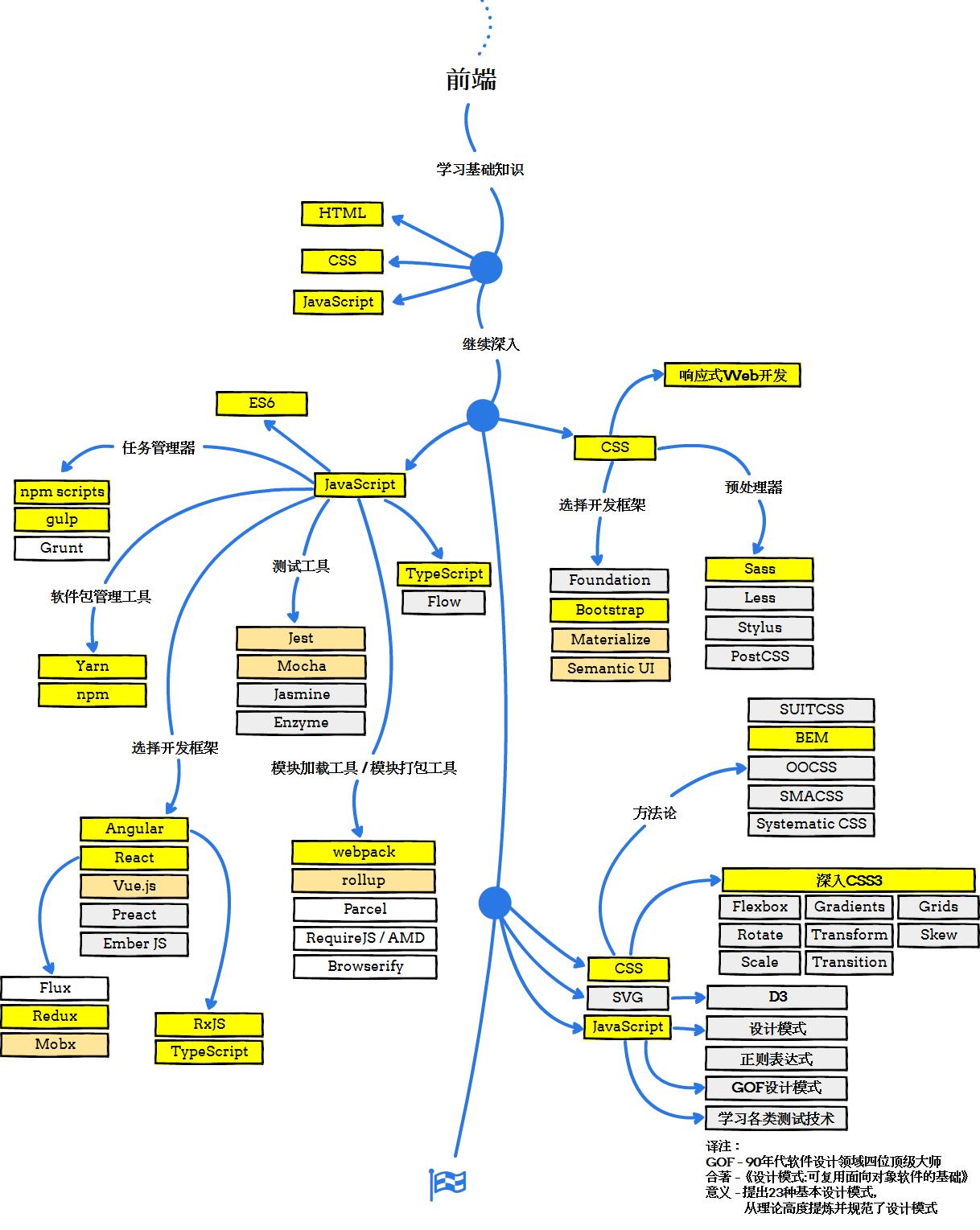 Web 开发者学习路线图 - www.runoob.com.png