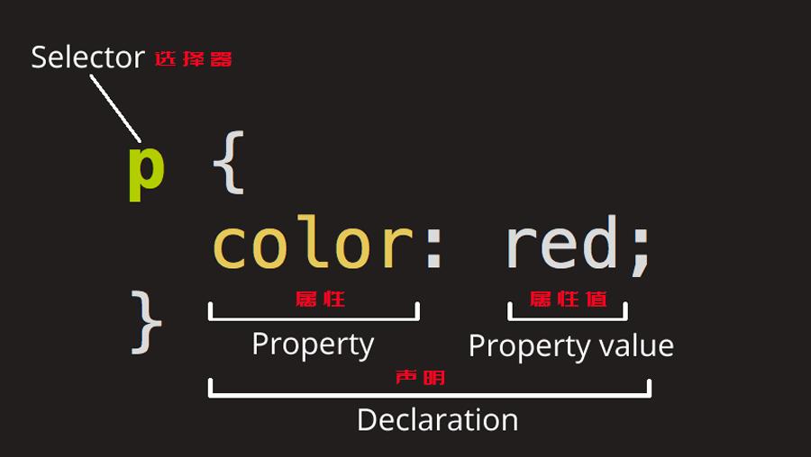 CSS 选择器.png