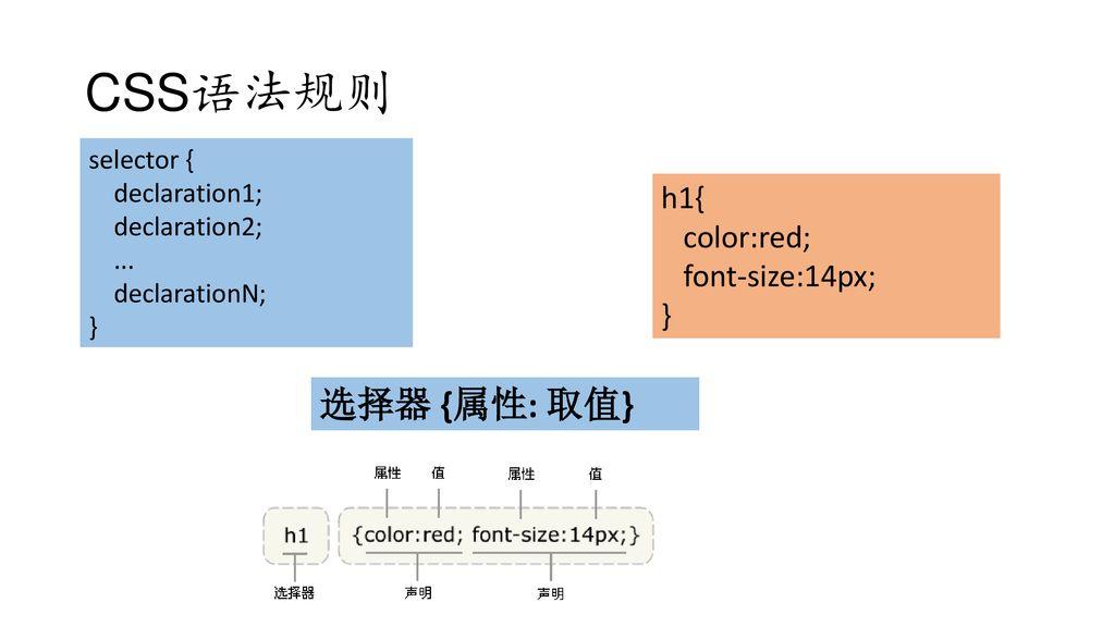 CSS语法规则+选择器+{属性_+取值}+h1{+color_red;+font-size_14px;+}+selector+{.jpg
