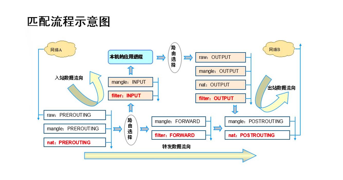 匹配流程示意图.png
