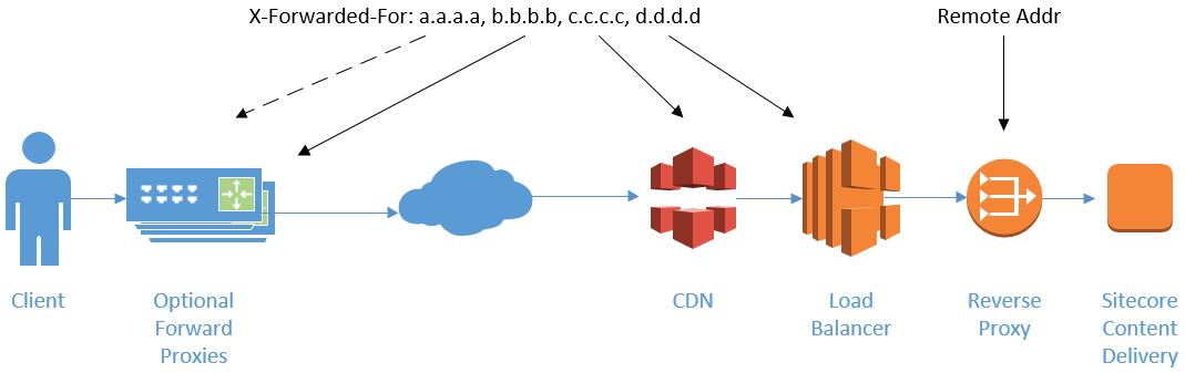 x-forwarded-for CDN-负载均衡-反向代理 .png
