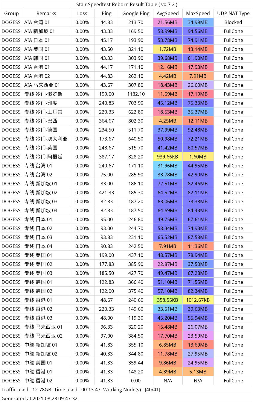 image_2021-08-23_09-59-24 - 早高峰の测速 via CNBJ-AWS.png